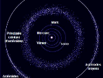 Areas with asteroids and comets