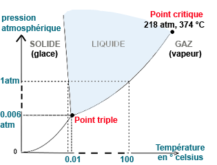 state of pure water according to the temperature and pressure