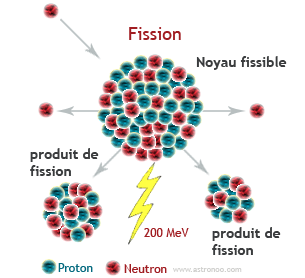 nuclear fission and fusion of the atom astronoo