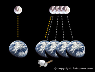 travel of light between Earth and Moon