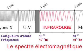 Electromagnetic spectrum, infrared light