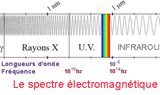 Electromagnetic spectrum, Visible light