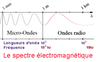 electromagnetic waves, radio waves