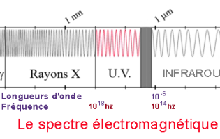 Electromagnetic spectrum, Ultraviolet