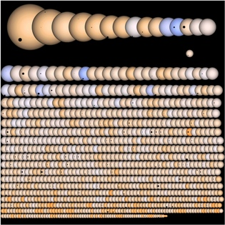 exoplanets seen by Kepler since 2009
