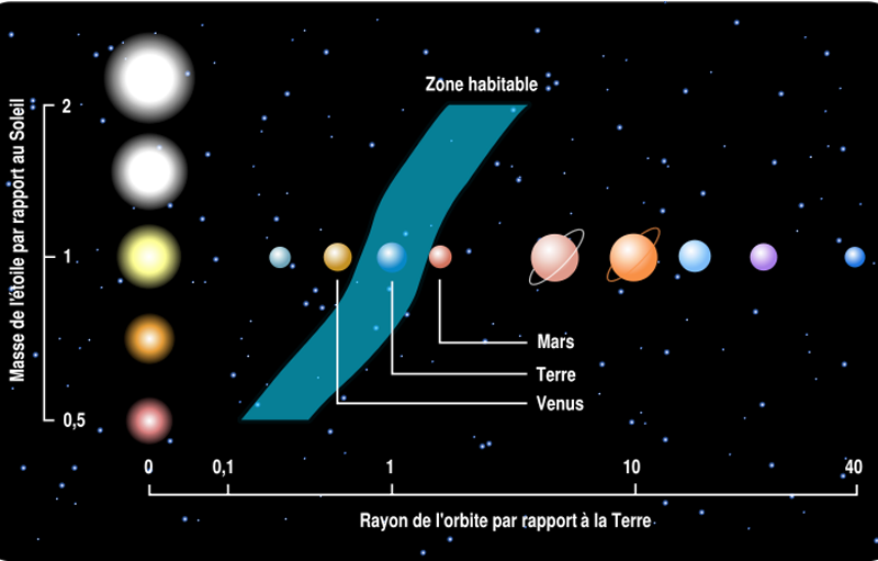 Elegant Circumstellar Habitable Zone Or Ecosphere