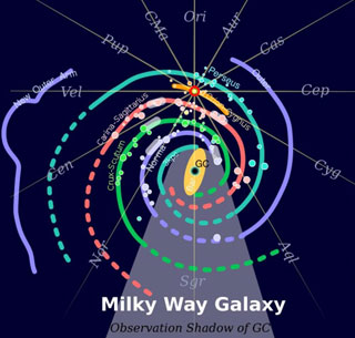 Structure of the Milky Way, our galaxy