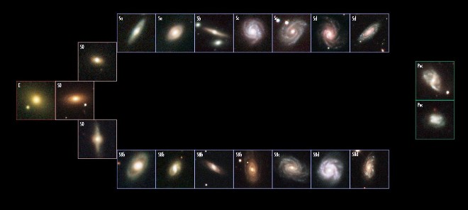 classification des galaxies dans la séquence de Hubble