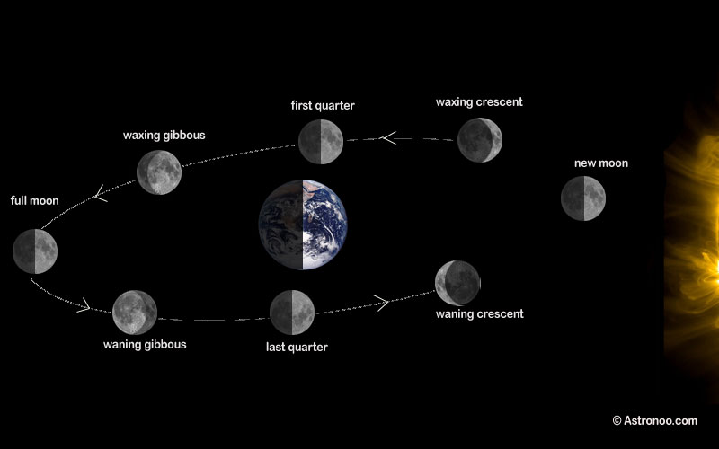 Eclipses and lunar phases — Astronoo