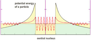 energy of a particle quantum tunneling