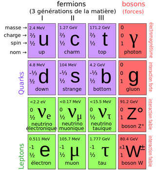 Standard Model of elementary particles that make up matter