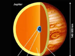 Structure of the planet Jupiter