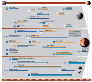 Roadmap for a manned mission to Mars