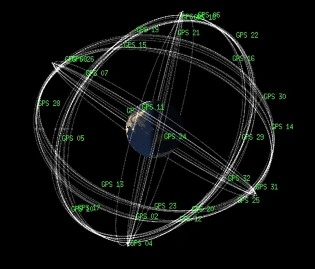Orbites des satellites GPS