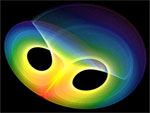 Sensitivity to initial conditions, lorenz attractor