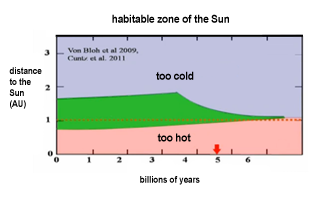 circumstellar habitable zone or ecosphere