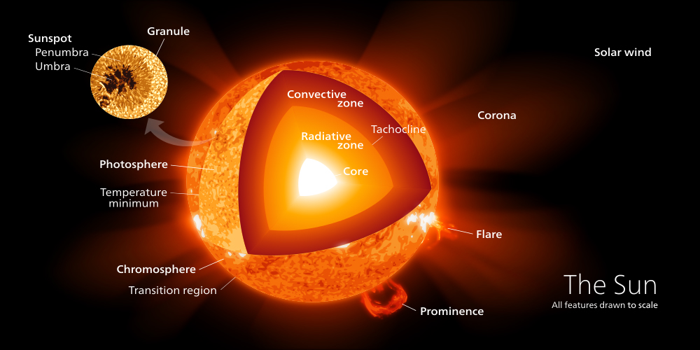 Photon travel from the center of the Sun to the Earth Astronoo – Layers of the Sun Worksheet