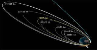 Orbits the launch of the Indian MOM probe