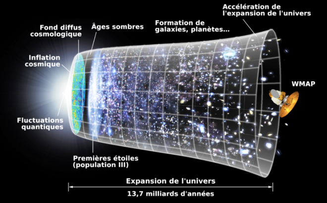 expension de l'univers, le bigbang